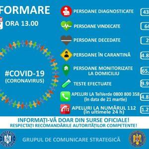 Informatii de interes public: Situatia oficiala la nivel national : Covid -19
