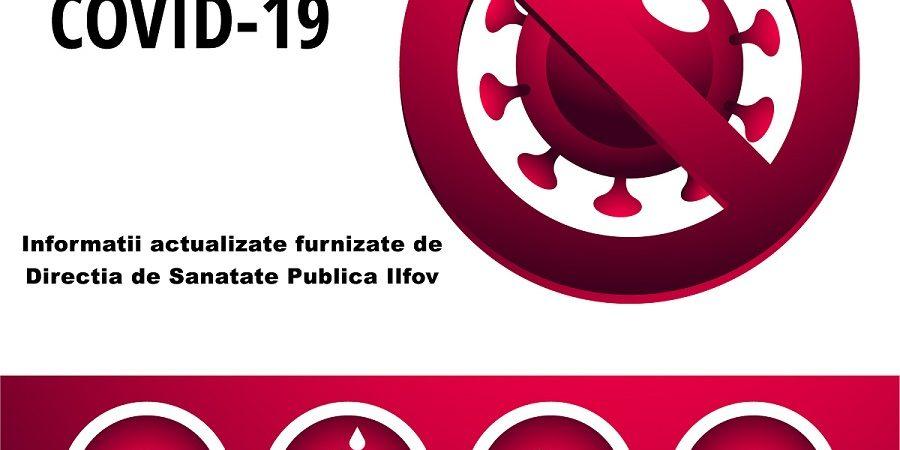 Informatii actualizate furnizate de Directia de Sanatate Publica Ilfov cu privire la situatia persoanelor din Dobroesti testate impotriva coronavirusului COVID-19